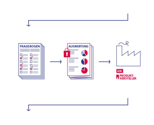 Infografik über die Funktionsweise der Barometer Testphase